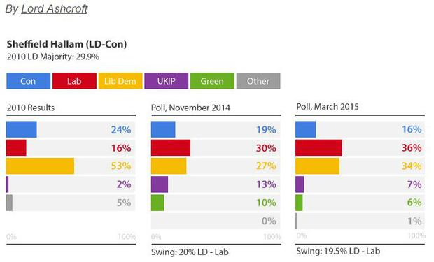 The 2010 result in Sheffield Hallam, along with Lord Ashcroft's November and March polls (Lord Ashcroft)