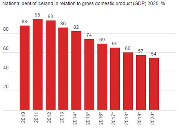 Iceland's debts are getting more manageable
