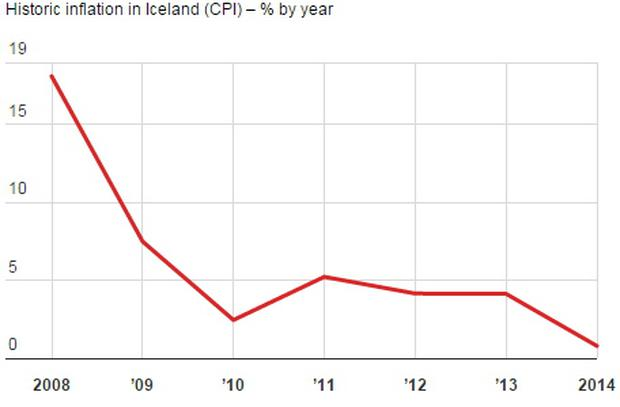 Iceland accepted inflation - and it quickly declined. Source: IMF