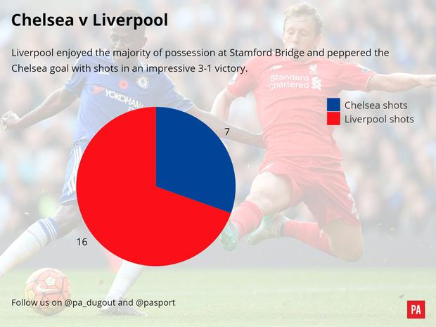 A match graphic of the Chelsea v Liverpool match