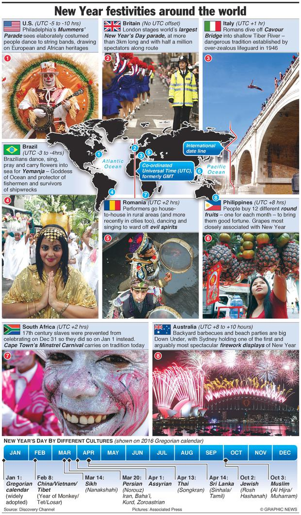 Colourful selection of New Year traditions from around the world