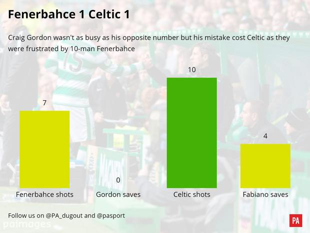 A match graphic of the Fenerbache v Celtic match. PRESS ASSOCIATION Photo. Picture date: Thursday December 10, 2015. See PA story SOCCER Fenerbache Report. Photo credit should read: PA Graphics/PA Wire