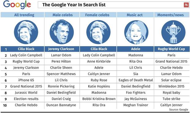 Google's most common searches of 2015