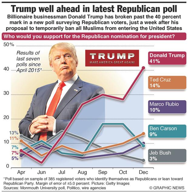 Monmouth University poll data since April 2015 for the top five Republican nomination candidates.