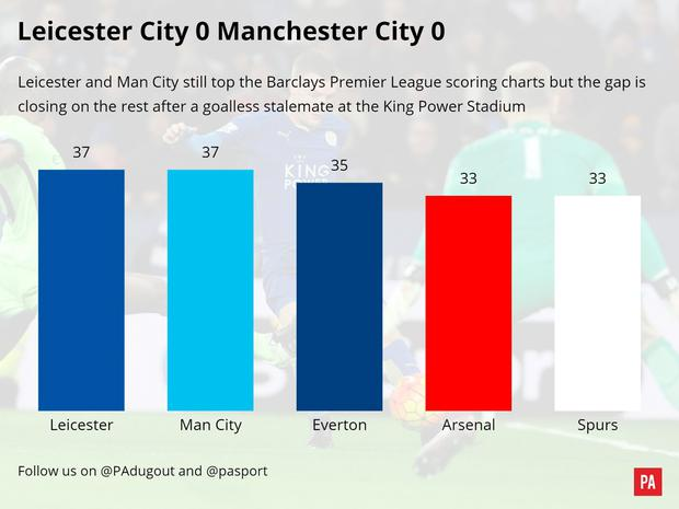 A match graphic of the Leicester City v Manchester City match