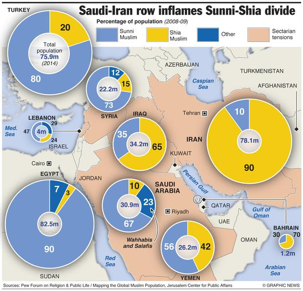 Bahrain and Sudan have joined Saudi Arabia in severing relations with Iran, and the UAE has downgraded its diplomatic team after the Saudi embassy in Tehran was attacked amid a row over the execution of a Shia Muslim cleric. Graphic shows estimated populations of Shia and Sunni Muslims in the Middle East, and countries with sectarian tensions.