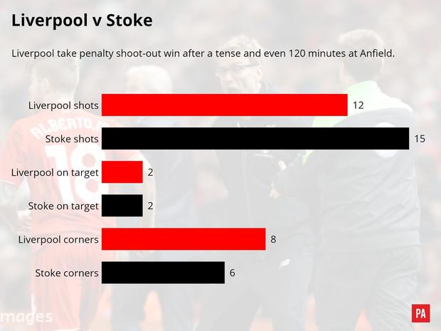 A match graphic of the Liverpool v Stoke City match. PA