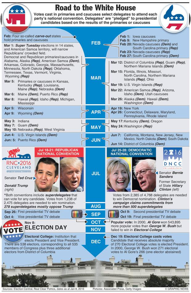 Graphic shows key election dates and explains US election process.