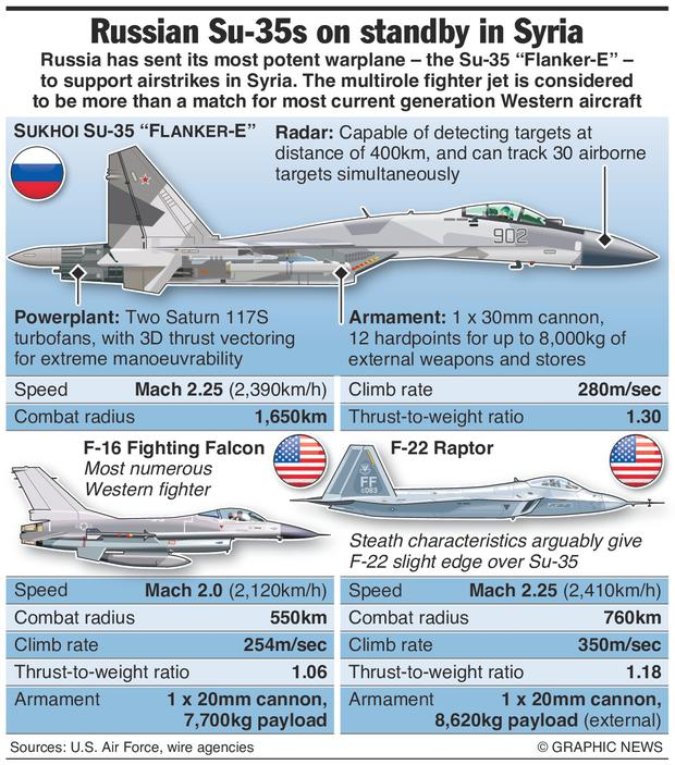 Graphic shows features of Sukhoi Su-35 and comparison with US fighter aircraft.