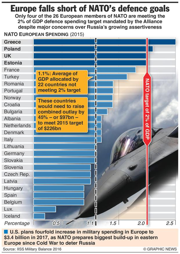 Graphic shows NATO European spending in 2015