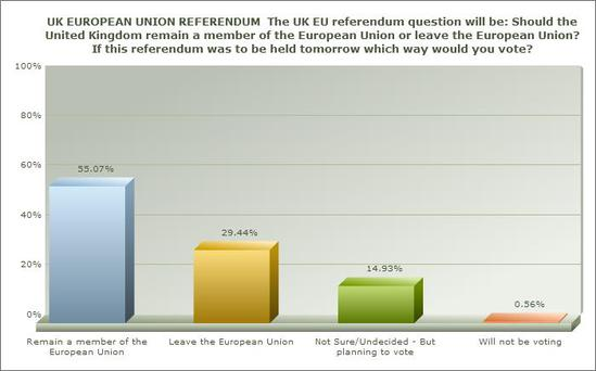 Graph one shows the results from the total poll, balanced and weighted to be reflective of Northern Ireland as a whole.