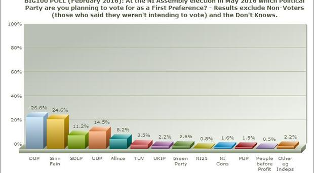Graph 1: At the Northern Ireland Assembly election in May 2016 which political party are you planning to vote for as a first preference?