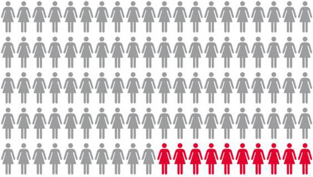 The proportion of women or girls under 20 who are known to have been forced into sexual activity - with the majority going unreported