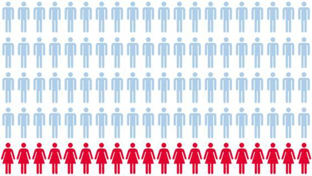 The proportion of women who hold political representation roles compared to men
