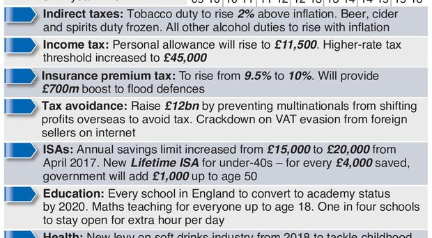 Graphic shows key points in George Osborne's 2016 summer budget.