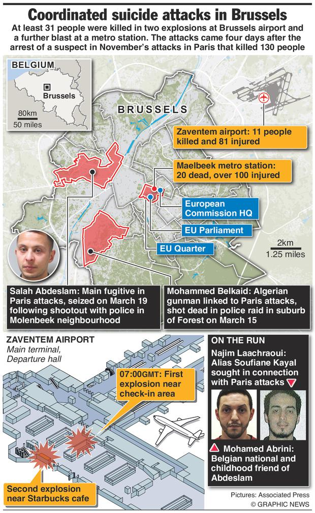 Brussels attacks: Graphic shows location of attacks.