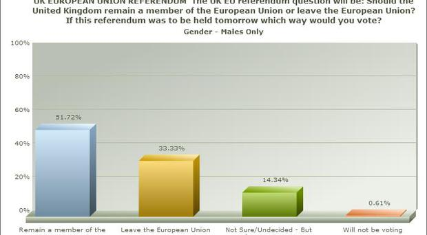 Graph 1: How men would vote in forthcoming EU referendum.