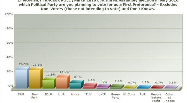 Graph 1: At the NI Assembly election in May 2016, which political party are you planning to vote for as a first preference?