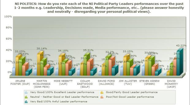 Graph 1: How do you rate each of the NI Political Party Leaders performances over the past 1-2 months e.g. Leadership, Decisions made, Media performance, etc.
