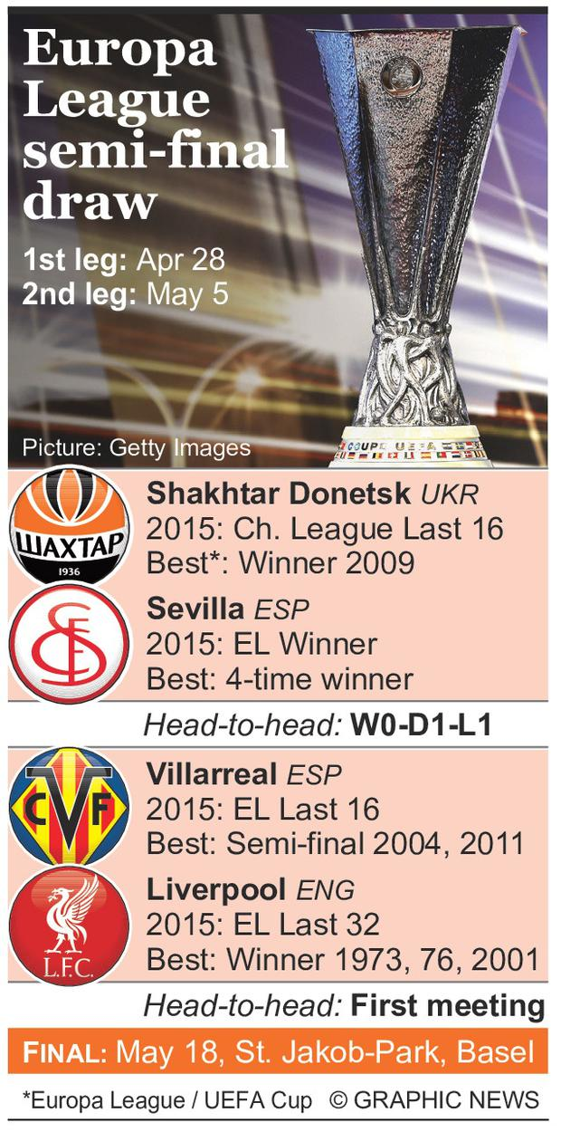 April 15, 2016 -- The draw for the semi-finals in the Europa League has taken place in Nyon, Switzerland. Four time champions Sevilla face a tough trip to take on 2009 winners Shakhtar Donetsk, while Liverpool, who staged a remarkable comeback over Dortmund in the quarter-finals, face Villarreal. The first matches begin on April 28. Graphic shows Europa League semi-final draw with head-to-head records, and summary of last seasons finish and previous best performances.