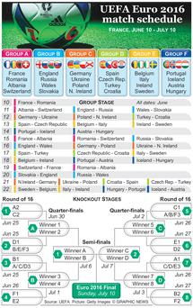 Graphic shows schedule for Euro 2016 in France