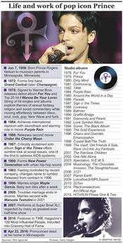 Graphic shows key events in Princes life and a discography of his studio albums.