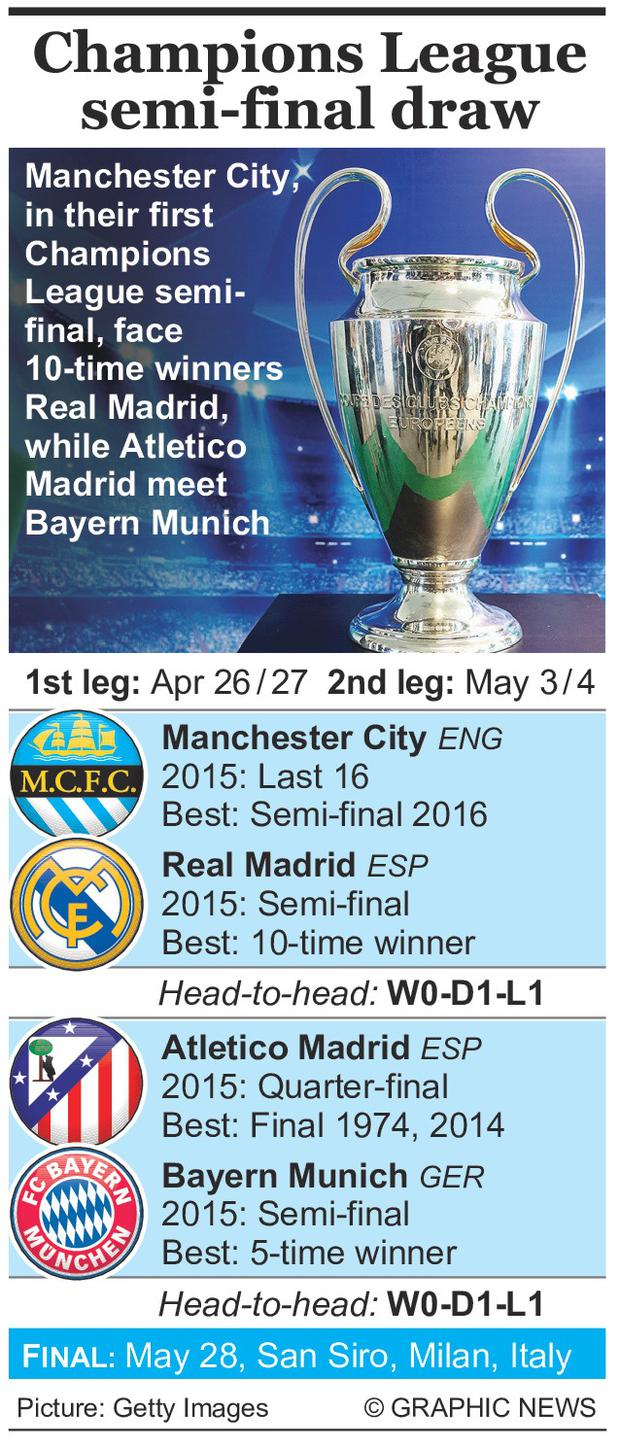 Graphic shows Champions League semi-final draw with head-to-head records, and summary of last seasons finish and previous best performances.
