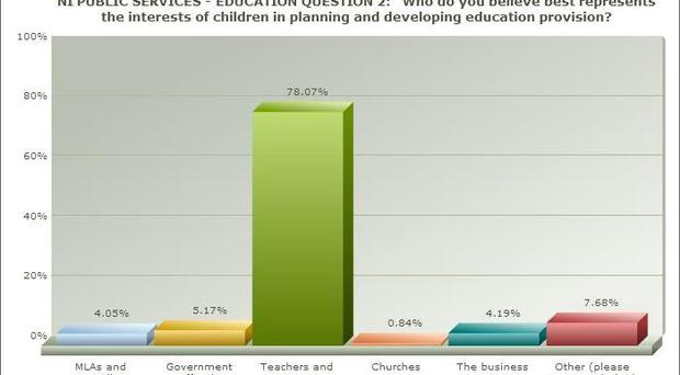Poll: Who best represents children's interests in education, graph 1.