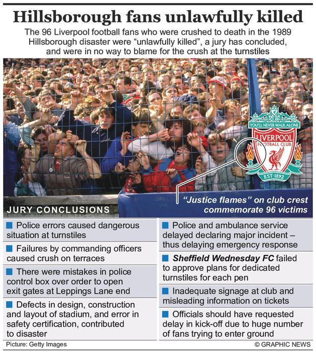 Graphic shows the key findings of the jury over the Hillsborough football disaster
