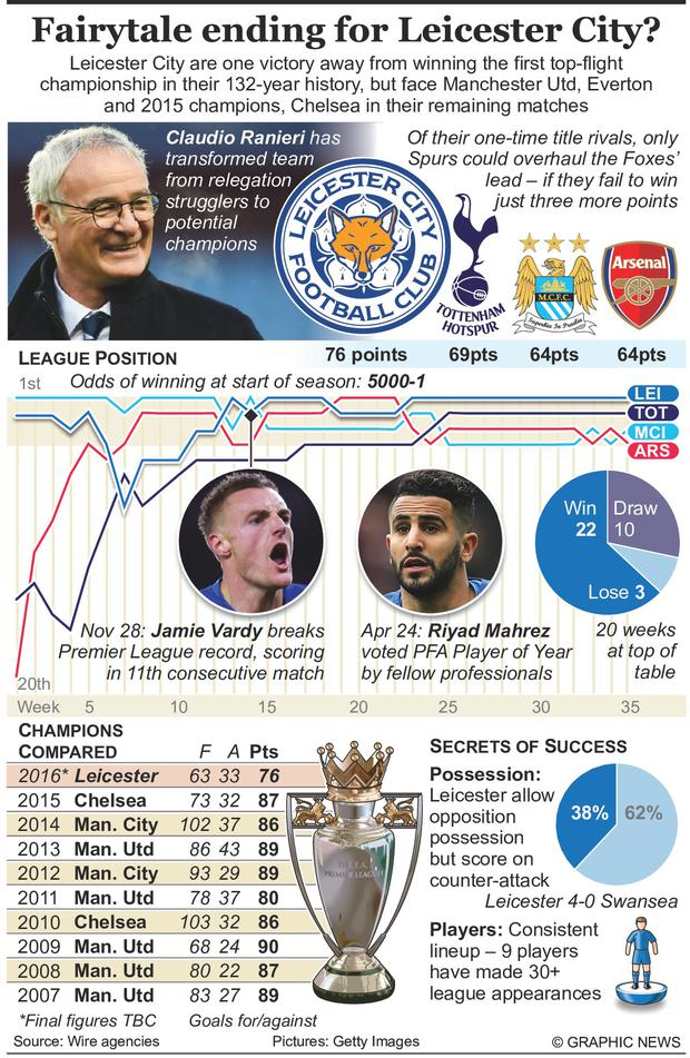 Leicester City one victory away from being title winners