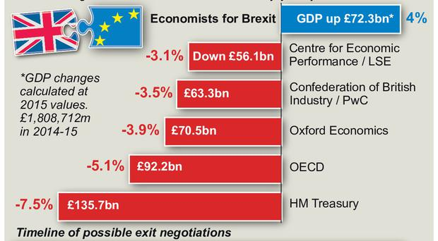 Graphic compares GDP estimates by Economists for Brexit and the LSE / CEP, CBI / PwC, Oxford Economics, OECD, and HM Treasury.