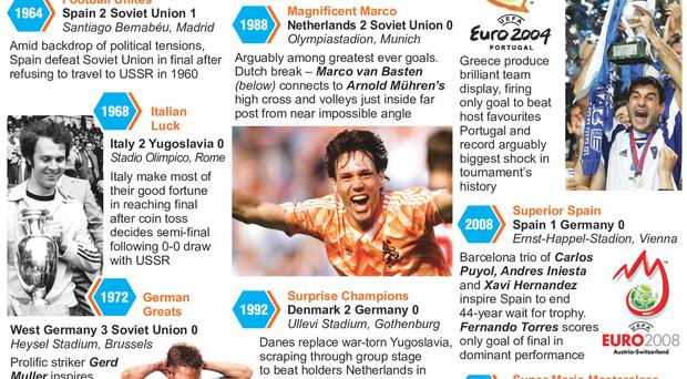 Graphic shows a selection of iconic moments in the history of the European Championships
