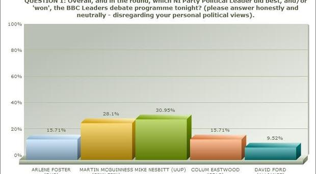 LucidTalk's post-programme poll