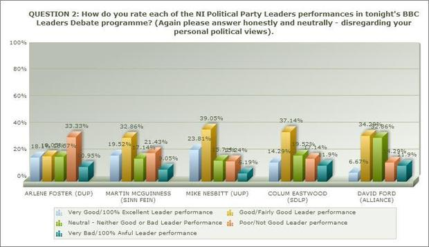 LucidTalk conducted a post-programme poll