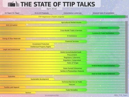 TTIP: When consolidation happens, the US and EU proposals are put together with the remaining topics for discussions marked in brackets. These bracket are then closed up as agreements are reached. Image: European Commission