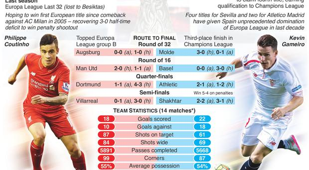Graphic shows match preview with details of route to final, comparison of team statistics, probable line-ups, and previous head-to-head records.
