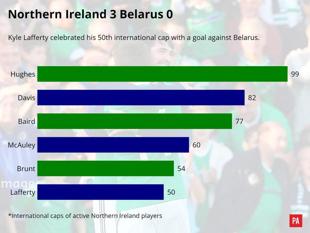 A match graphic of the Northern Ireland v Belarus match. PRESS ASSOCIATION Photo. Picture date: Friday May 27, 2016. See PA story SOCCER N Ireland Report. Photo credit should read: PA Graphics/PA Wire