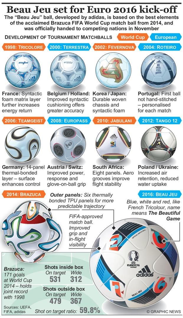 "The ""Beau Jeu"" match ball has been developed by adidas and is based on the best elements of the acclaimed Brazuca FIFA World Cup match ball from 2014."