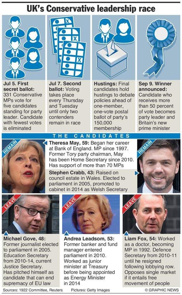 Graphic shows the process for the Conservative Party leadership election, and some information about the five candidates.