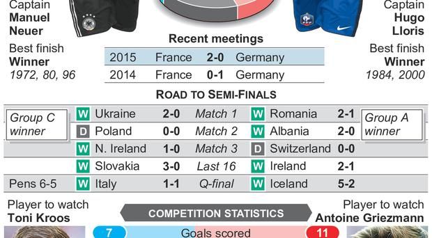 Graphic shows head-to-head and competition statistics for Germany v France at Euro 2016