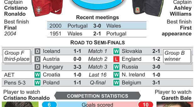 Graphic shows head-to-head and competition statistics for Portugal v Wales at Euro 2016