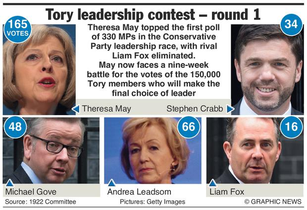 Theresa May topped the first poll of MPs in the Conservative Party leadership race, with rival Liam Fox eliminated. May now faces a nine-week battle for the votes of the 150,000 Tory members who will make the final choice of leader. Graphic shows result after first round of voting