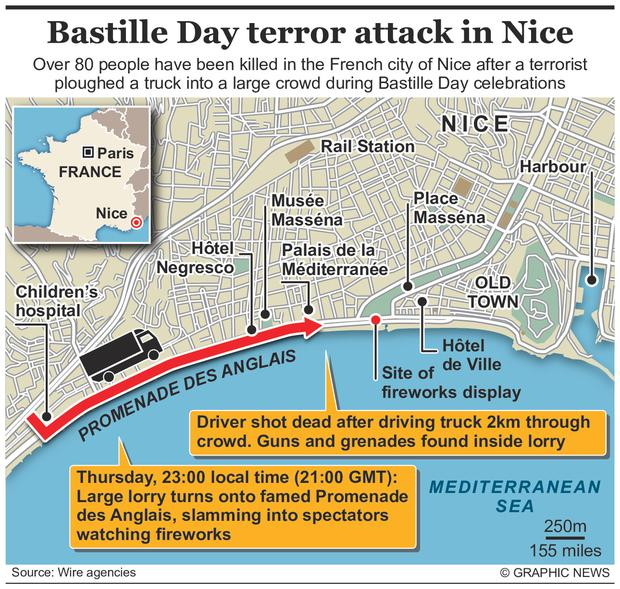 84 people killed in the French city of Nice after a terrorist ploughed a truck into a large crowd during Bastille Day celebrations. Graphic shows location of the attack.