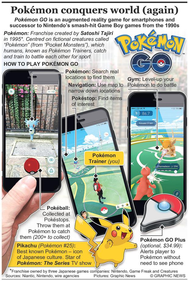 Pokémon GO is an augmented reality game for smartphones and successor to Nintendos smash-hit Game Boy games from the 1990s. Graphic shows how the game works