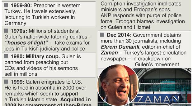 Graphic shows factfile on Fethullah Gulen