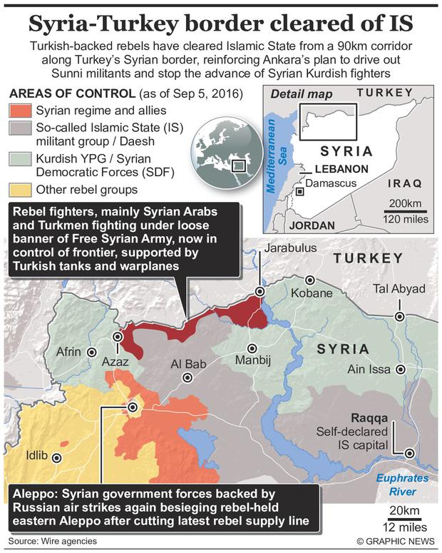 Turkish-backed rebels have cleared Islamic State from a 90km corridor along Turkeys Syrian border, reinforcing Ankaras plan to drive out Sunni militants and stop the advance of Syrian Kurdish fighters. In the meantime, Syrian government forces and their allies again laid siege to rebel-held eastern Aleppo. Graphic shows situation in northern Syria