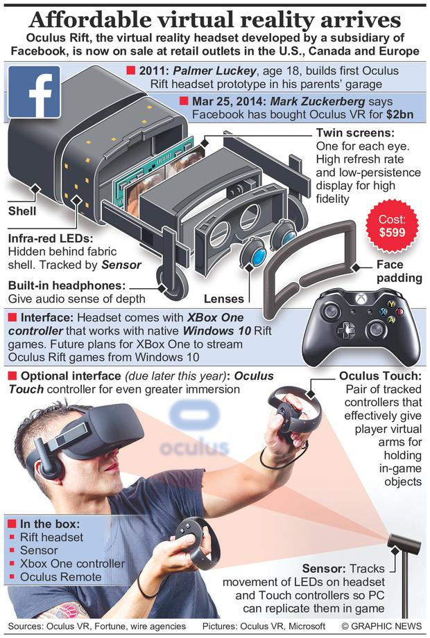 Oculus Rift is the virtual reality headset developed by a subsidiary of Facebook. Graphic shows how the device works.