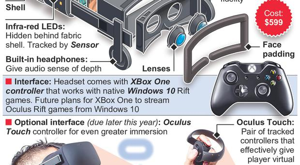 fe2ea34ab18f Oculus Rift is the virtual reality headset developed by a subsidiary of  Facebook. Graphic shows