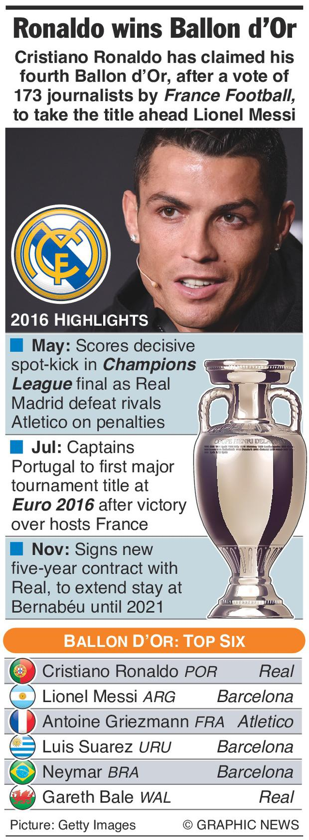 Graphic shows 2016 highlights of Real Madrid forward Cristiano Ronaldo