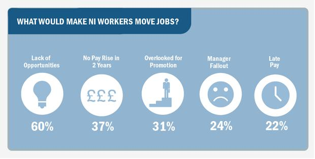 What would make NI workers move jobs?